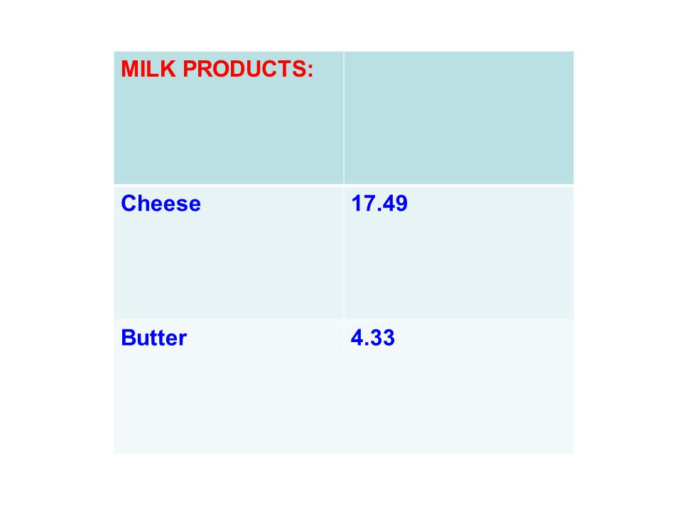 MILK PRODUCTS: Cheese17.49 Butter4.33