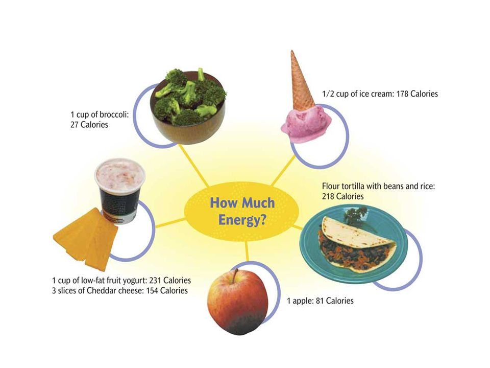 Food is measured in Kilocalories (1000) 120 Calories = 120,000