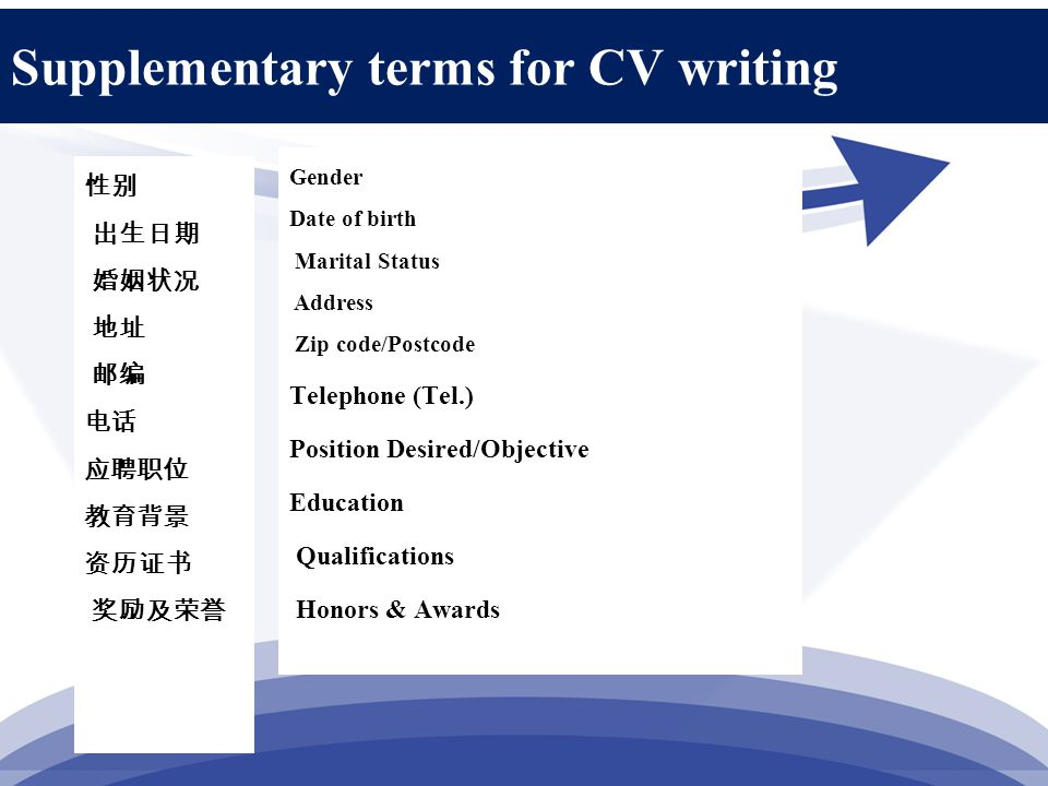 Supplementary terms for CV writing 性别 出生日期 婚姻状况 地址 邮编 电话 应聘职位 教育背景 资历证书 奖励及荣誉 Gender Date of birth Marital Status Address Zip code/Postcode Telephone (Tel.) Position Desired/Objective Education Qualifications Honors & Awards
