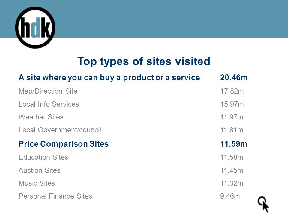 Top types of sites visited A site where you can buy a product or a service 20.46m Map/Direction Site 17.82m Local Info Services 15.97m Weather Sites 11.97m Local Government/council 11.81m Price Comparison Sites 11.59m Education Sites 11.58m Auction Sites 11.45m Music Sites 11.32m Personal Finance Sites 9.46m
