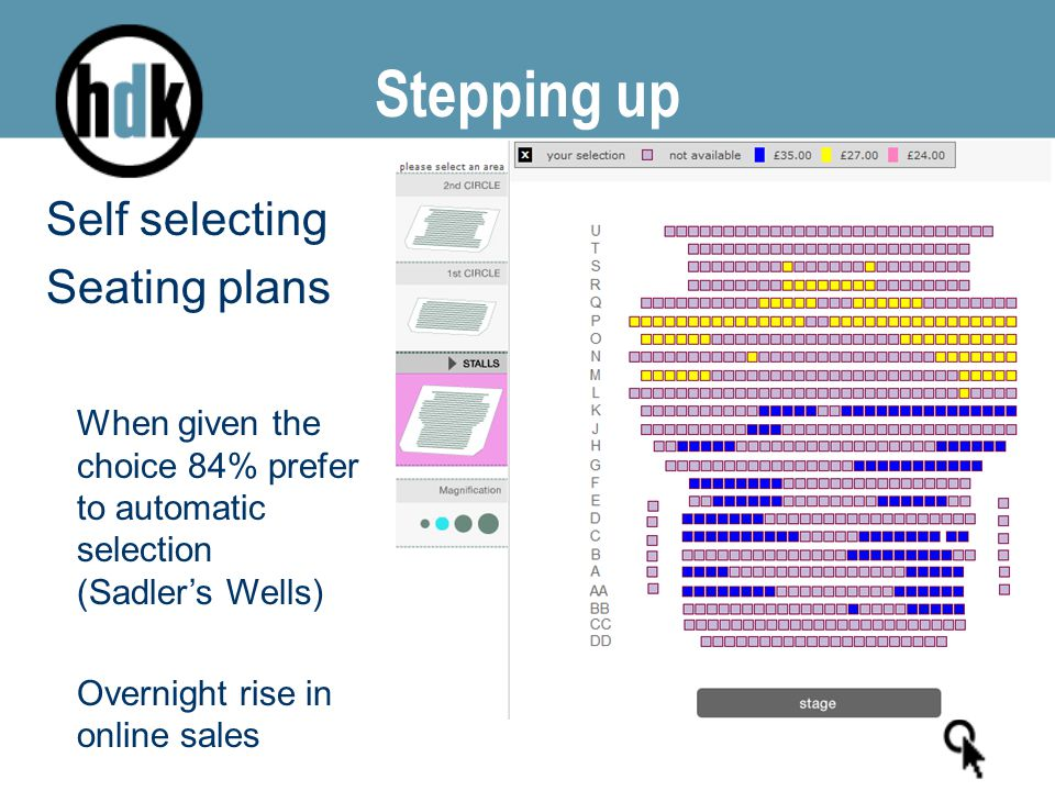 Stepping up Self selecting Seating plans When given the choice 84% prefer to automatic selection (Sadler's Wells) Overnight rise in online sales