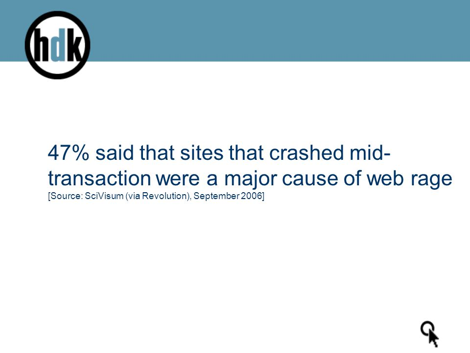 47% said that sites that crashed mid- transaction were a major cause of web rage [Source: SciVisum (via Revolution), September 2006]