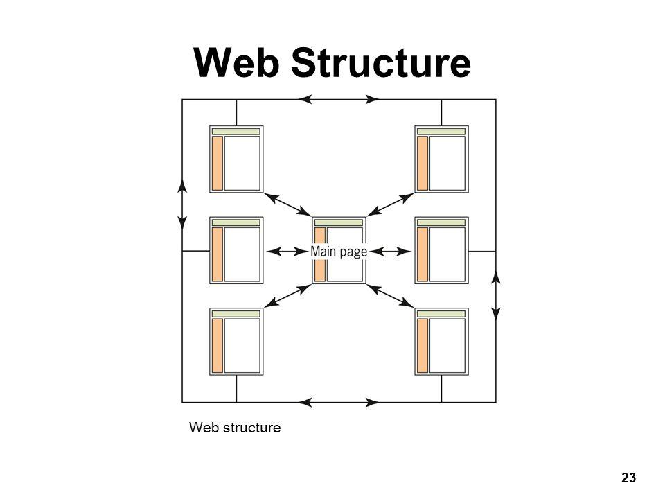 Web Structure 23 Web structure