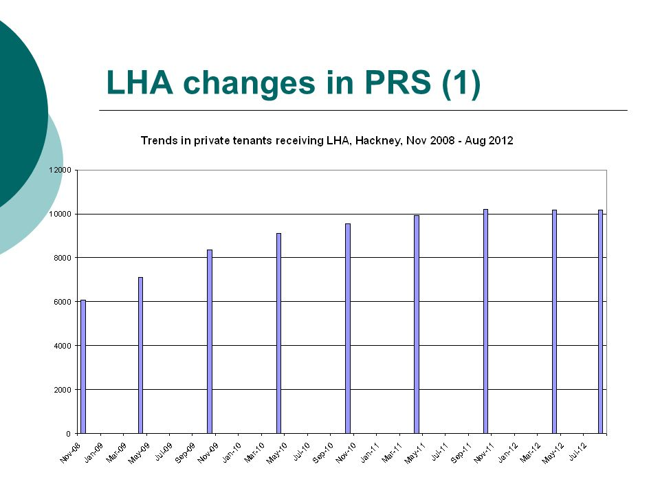 LHA changes in PRS (1)
