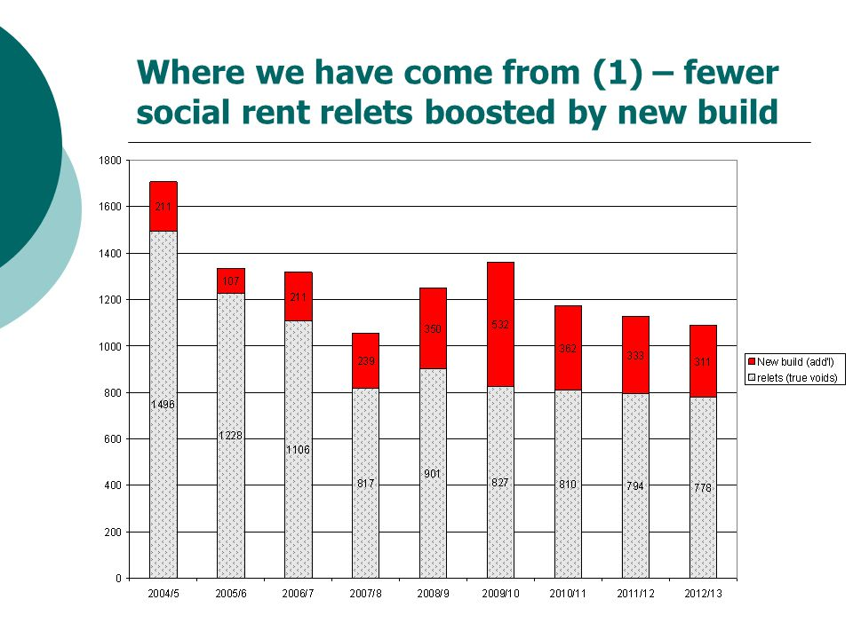 Where we have come from (1) – fewer social rent relets boosted by new build