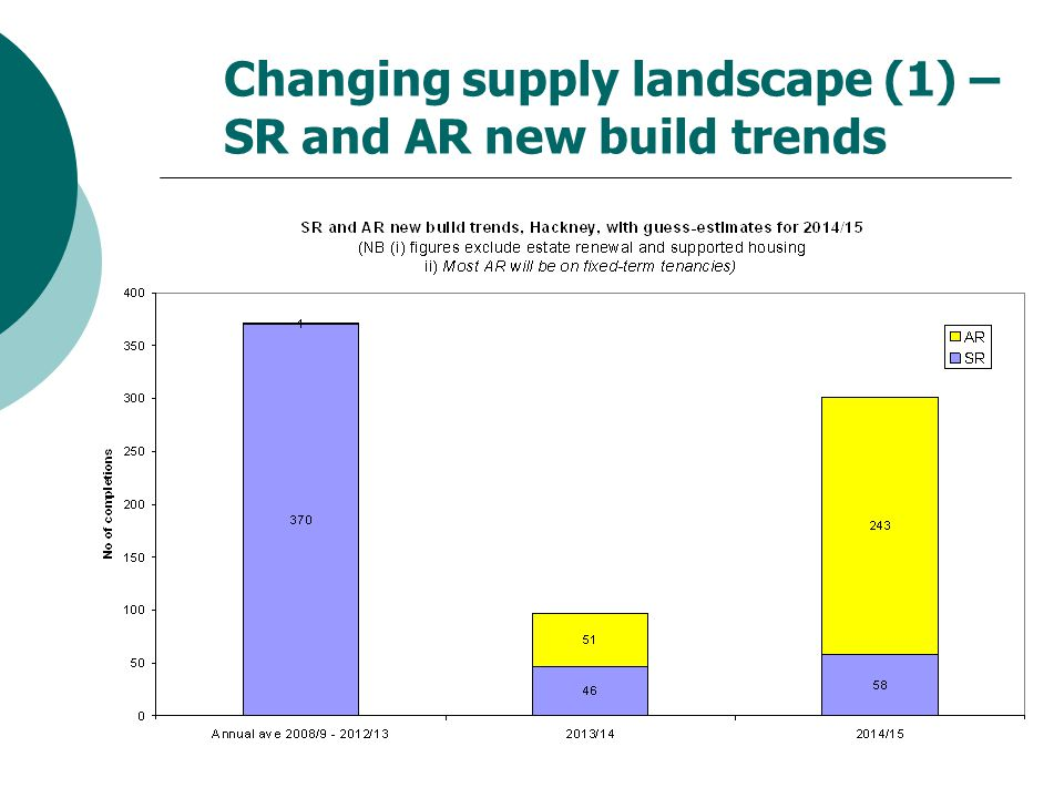 Changing supply landscape (1) – SR and AR new build trends