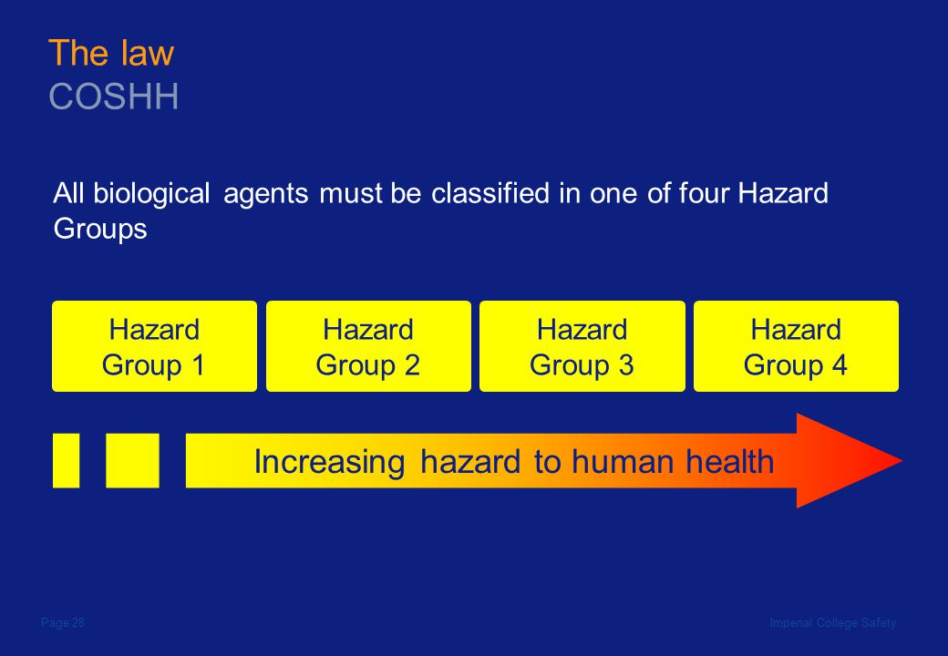Imperial College SafetyPage 28 All biological agents must be classified in one of four Hazard Groups Increasing hazard to human health The law COSHH Hazard Group 1 Hazard Group 2 Hazard Group 3 Hazard Group 4