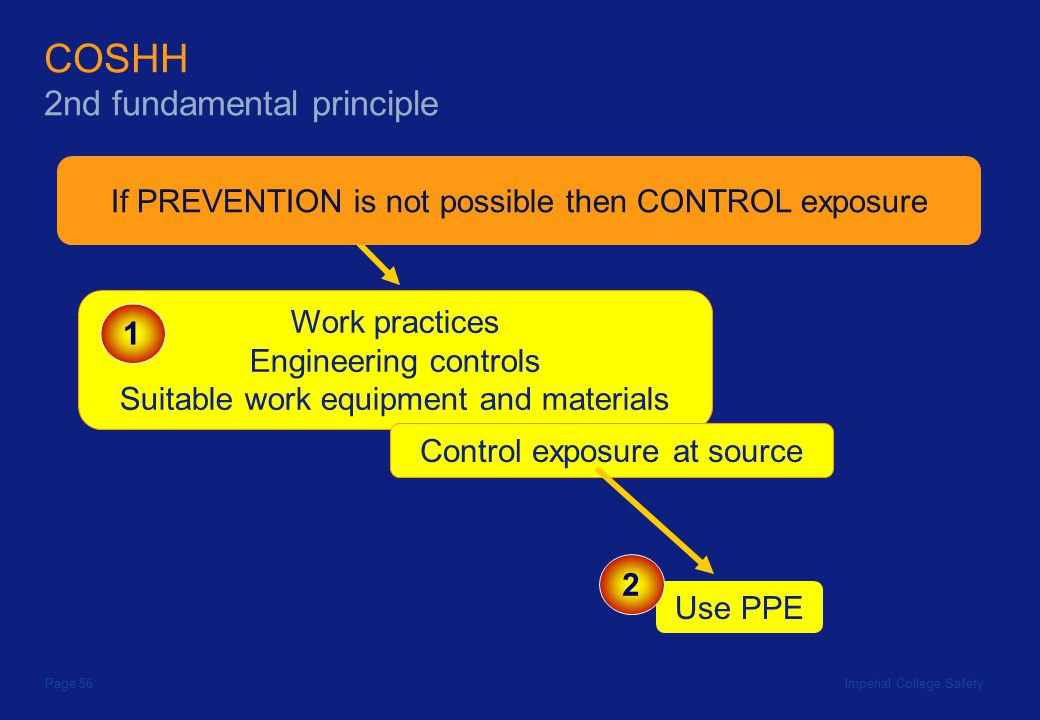 Imperial College SafetyPage 56 COSHH 2nd fundamental principle If PREVENTION is not possible then CONTROL exposure Work practices Engineering controls Suitable work equipment and materials 1 Control exposure at source Use PPE 2