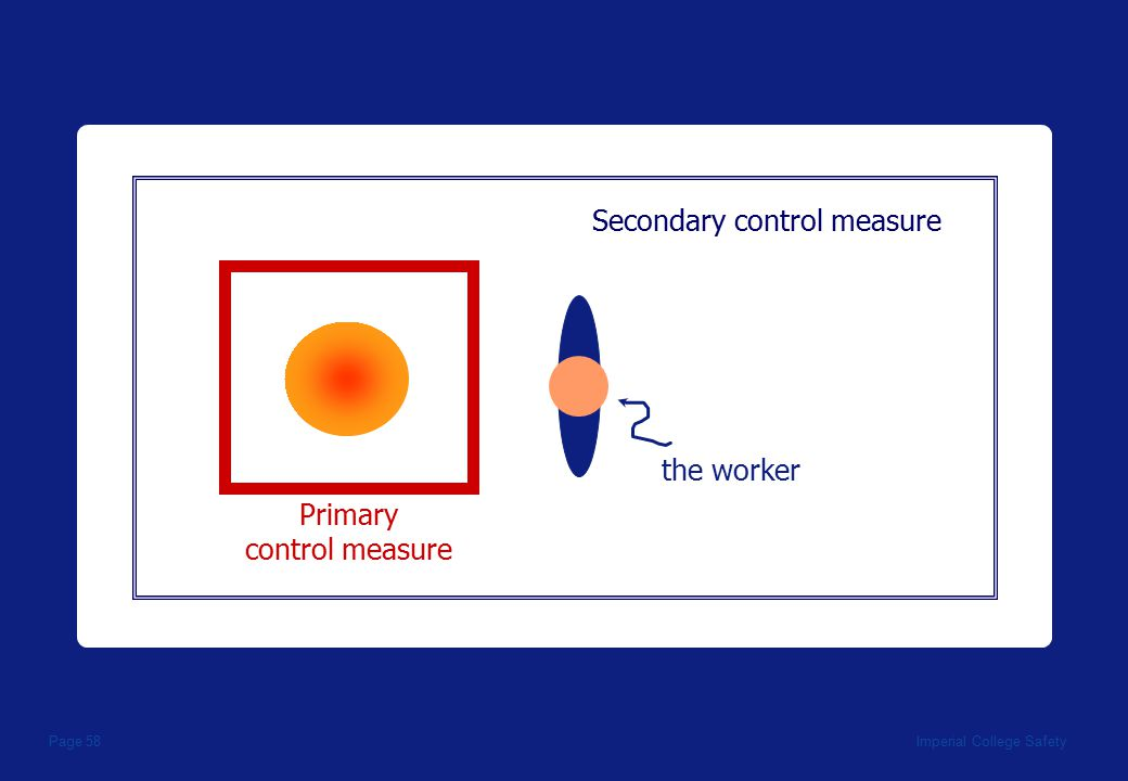 Imperial College SafetyPage 58 Secondary control measure Primary control measure the worker