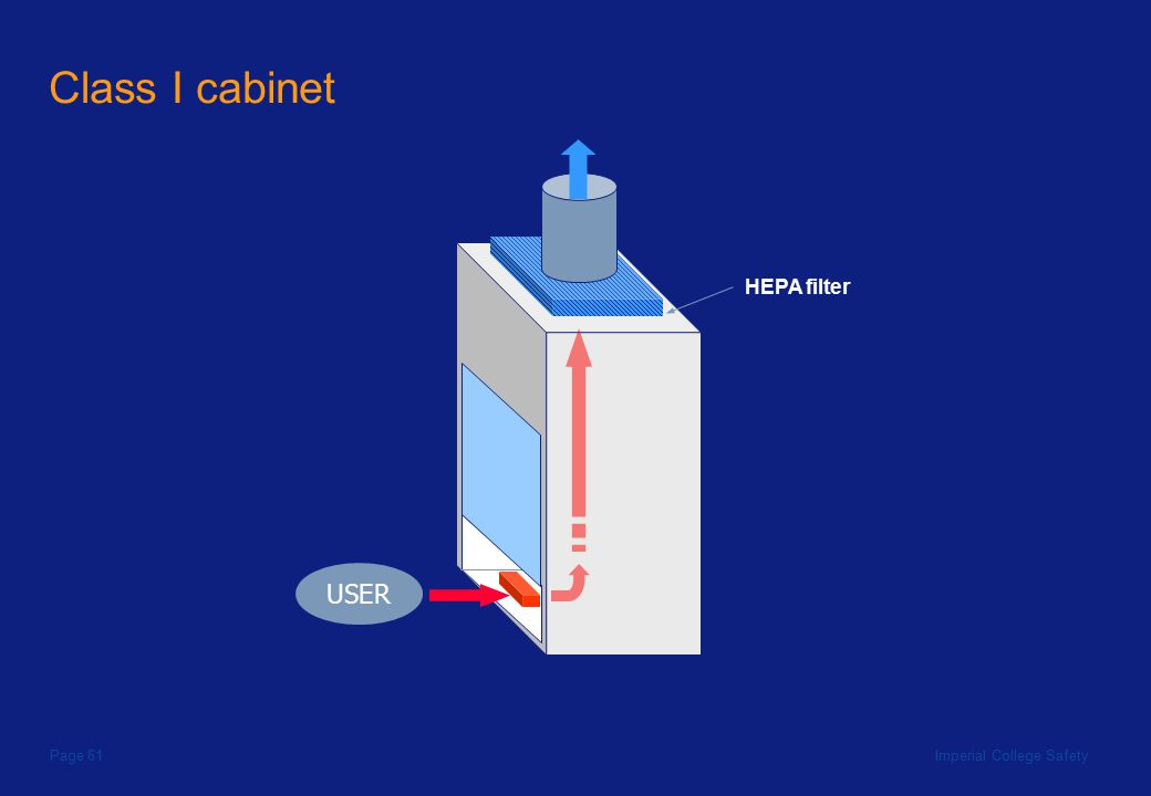 Imperial College SafetyPage 61 USER HEPA filter Class I cabinet