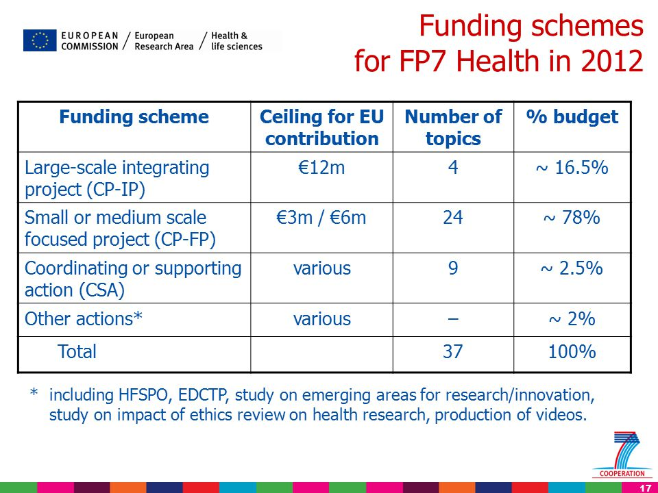 17 Funding schemes for FP7 Health in 2012 * including HFSPO, EDCTP, study on emerging areas for research/innovation, study on impact of ethics review