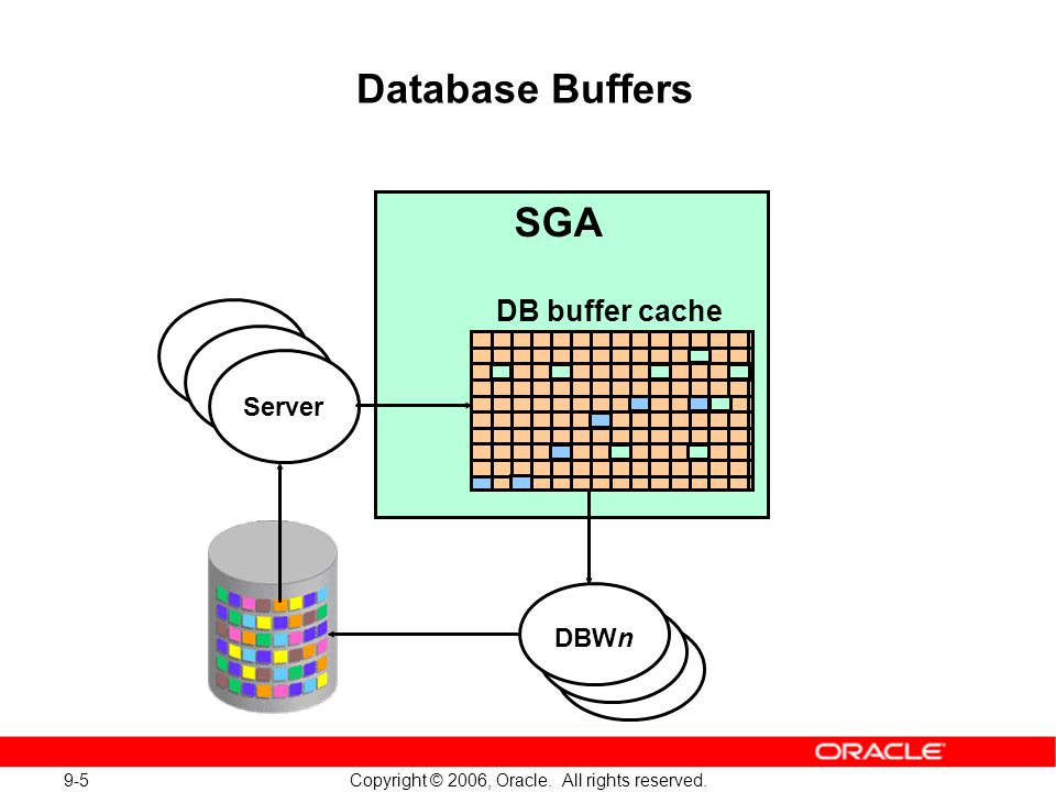 Copyright © 2006, Oracle. All rights reserved. 9-5 Database Buffers SGA DB buffer cache DBWn Server