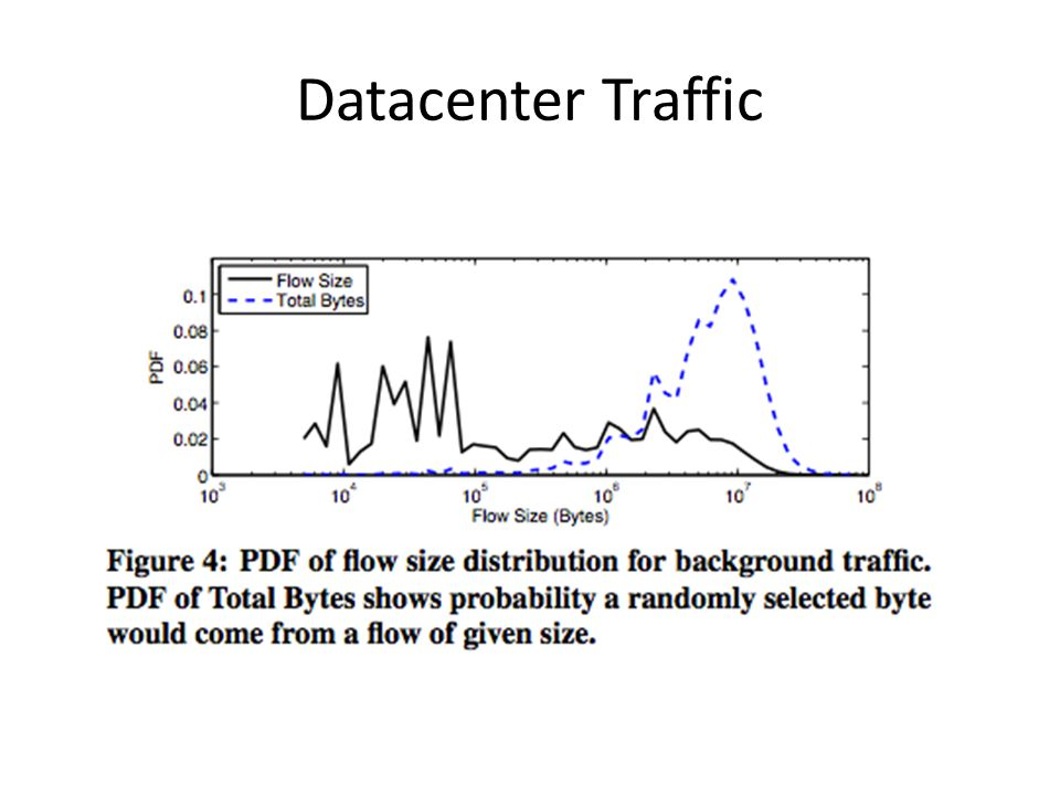 Datacenter Traffic