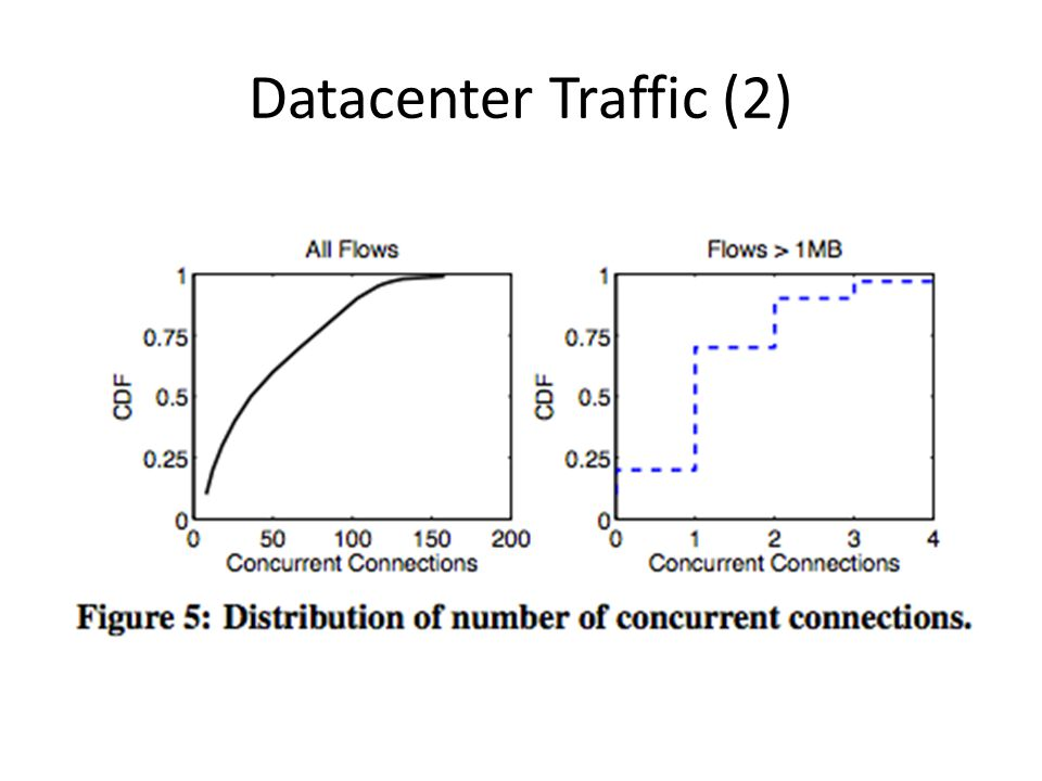Datacenter Traffic (2)