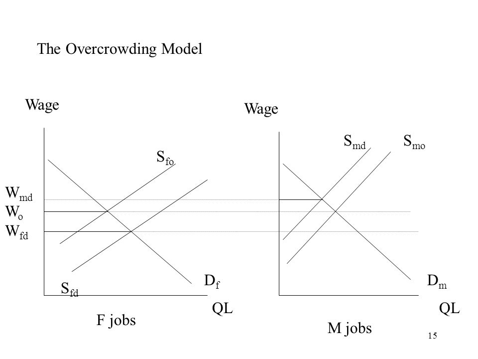 15 The Overcrowding Model Wage QL DfDf S fd S fo DmDm S mo S md F jobs M jobs W md W o W fd
