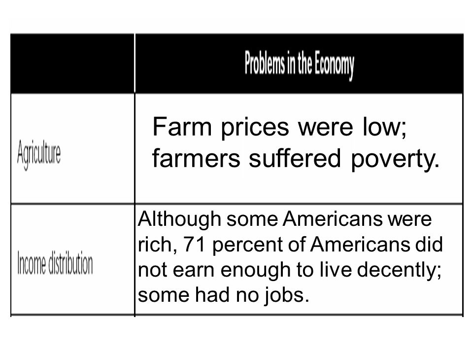 Farm prices were low; farmers suffered poverty. Although some Americans were rich, 71 percent of Americans did not earn enough to live decently; some