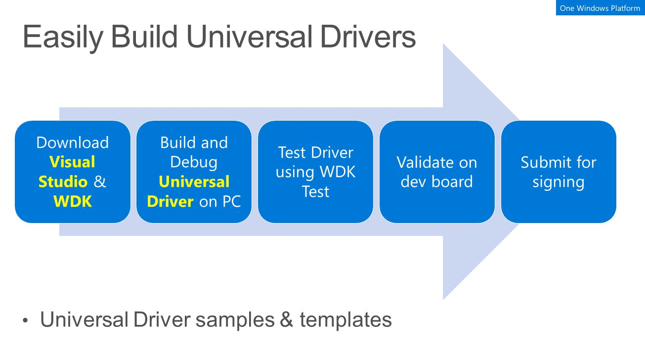 Download Visual Studio & WDK Build and Debug Universal Driver on PC Test Driver using WDK Test Validate on dev board Submit for signing Universal Driver samples & templates
