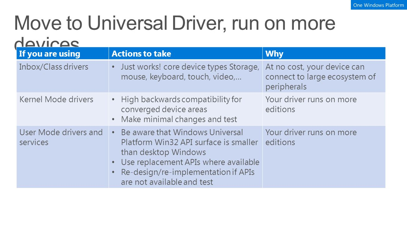 If you are usingActions to takeWhy Inbox/Class drivers Just works! core device types Storage, mouse, keyboard, touch, video,… At no cost, your device