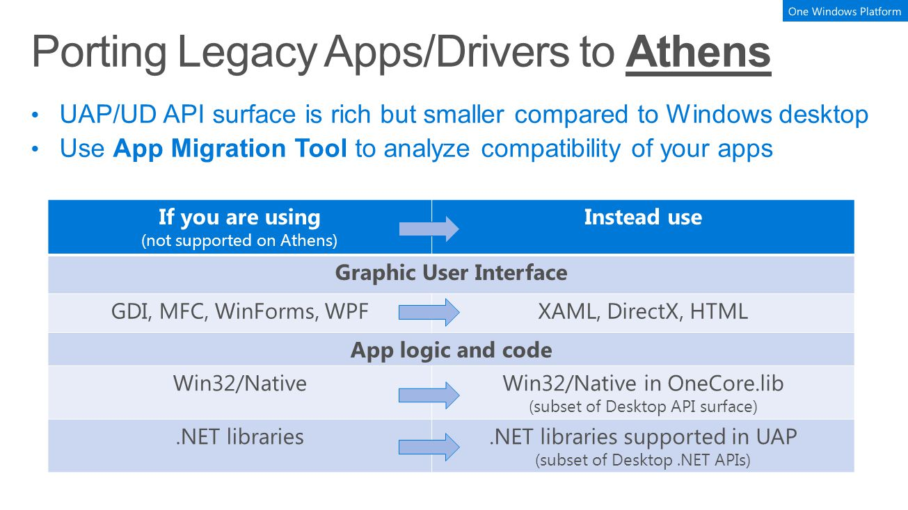 Porting Legacy Apps/Drivers to Athens If you are using (not supported on Athens) Instead use Graphic User Interface GDI, MFC, WinForms, WPFXAML, Direc
