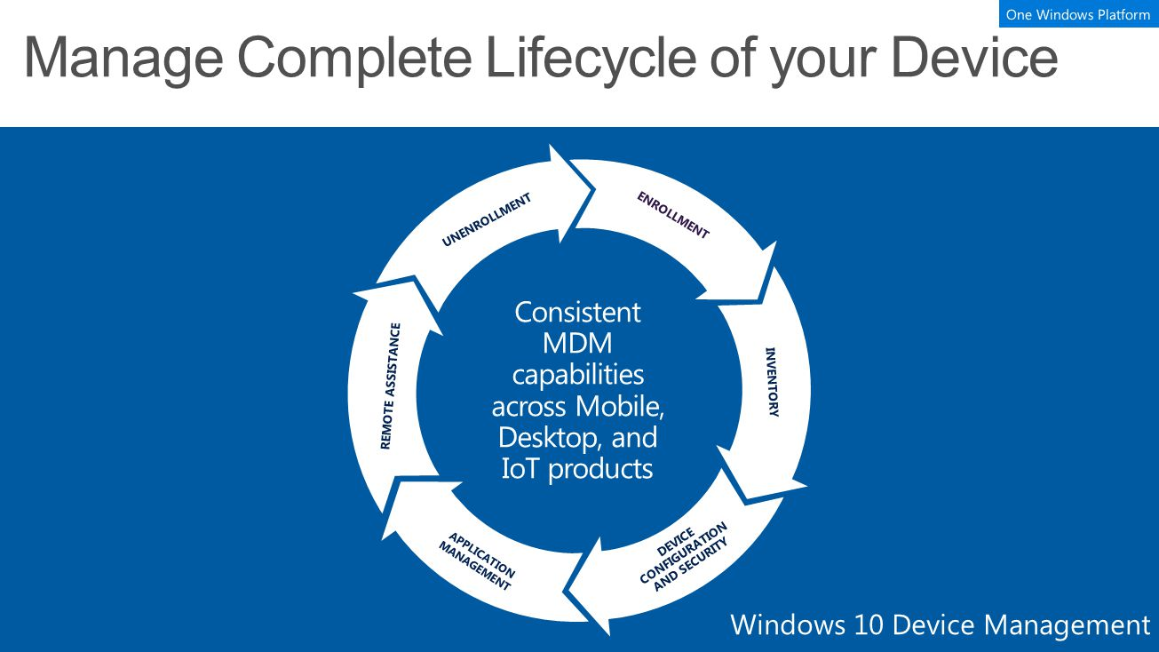 ENROLLMENT INVENTORY APPLICATION MANAGEMENT DEVICE CONFIGURATION AND SECURITY REMOTE ASSISTANCE UNENROLLMENT Windows 10 Device Management