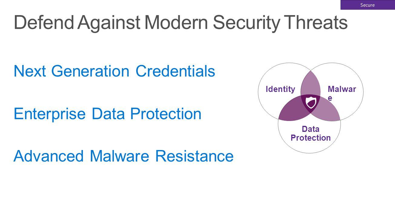 Data Protection IdentityMalwar e