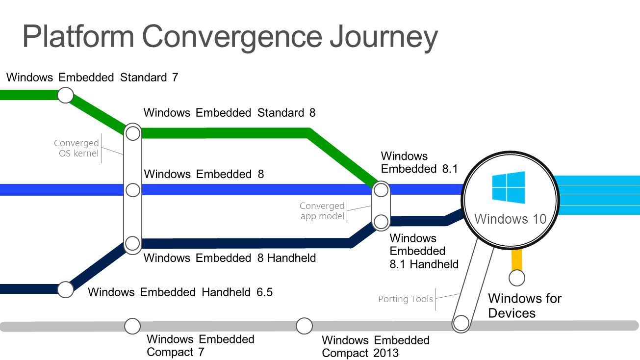 Converged OS kernel Converged app model Windows 10 Porting Tools