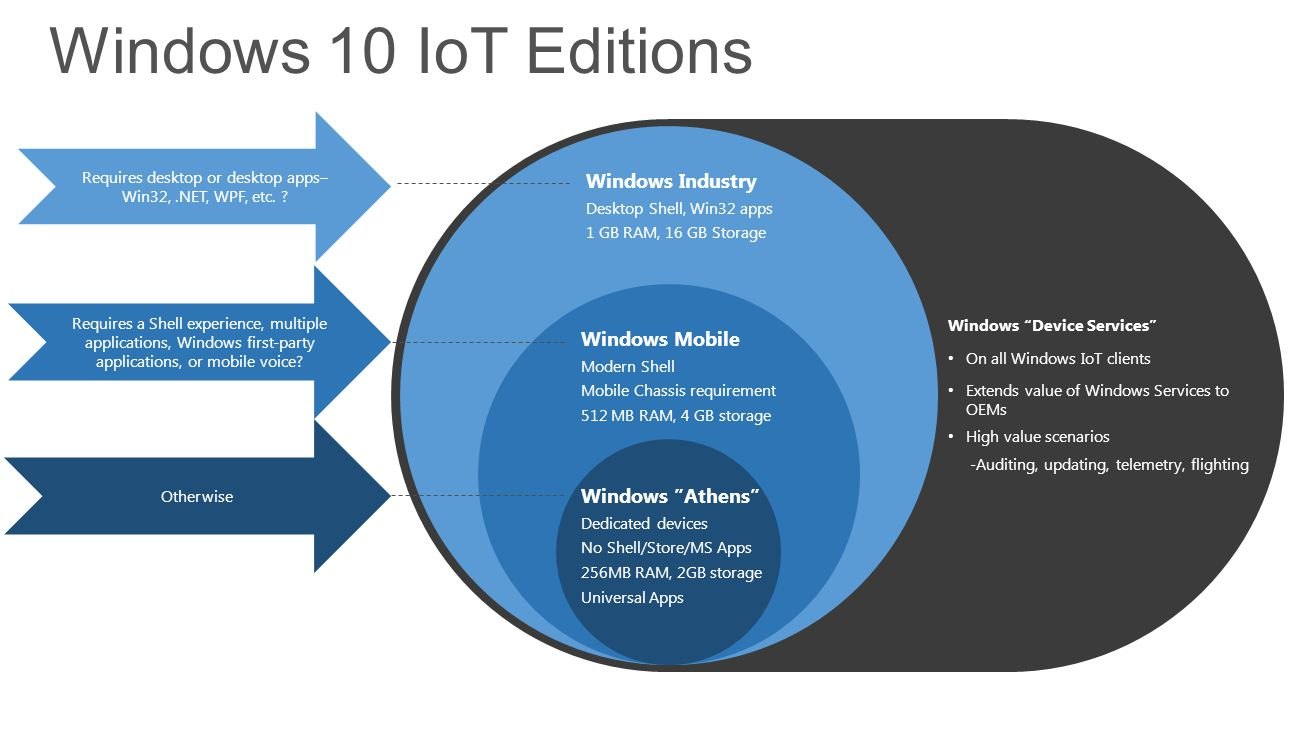 Windows 10 IoT Editions Windows Industry Desktop Shell, Win32 apps 1 GB RAM, 16 GB Storage Windows Mobile Modern Shell Mobile Chassis requirement 512 MB RAM, 4 GB storage Windows Athens Dedicated devices No Shell/Store/MS Apps 256MB RAM, 2GB storage Universal Apps Windows Device Services On all Windows IoT clients Extends value of Windows Services to OEMs High value scenarios -Auditing, updating, telemetry, flighting Requires desktop or desktop apps– Win32,.NET, WPF, etc.