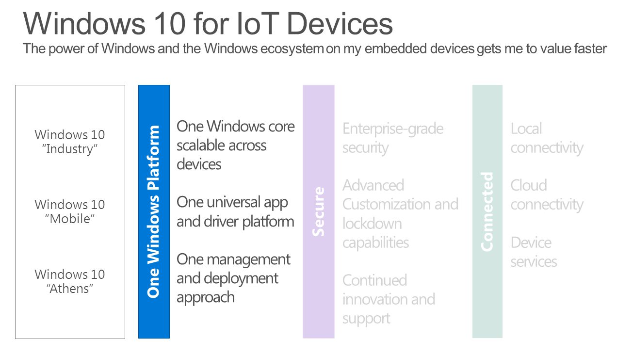 One Windows Platform Secure Connected One Windows core scalable across devices One universal app and driver platform One management and deployment approach Enterprise-grade security Advanced Customization and lockdown capabilities Continued innovation and support Local connectivity Cloud connectivity Device services Windows 10 Industry Windows 10 Mobile Windows 10 Athens
