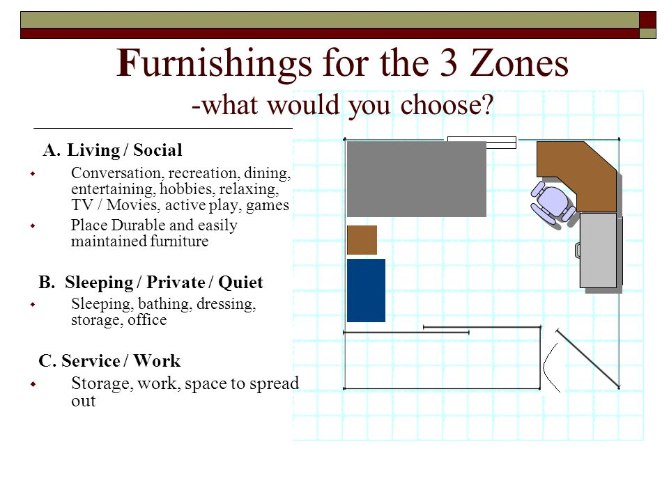 Furnishings for the 3 Zones -what would you choose.