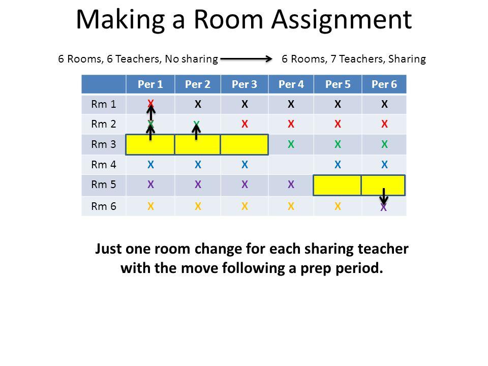 Making a Room Assignment Per 1Per 2Per 3Per 4Per 5Per 6 Rm 1XXXXX Rm 2XXXX Rm 3XXX Rm 4XXXXX Rm 5XXXX Rm 6XXXXX X X X X X X X X Just one room change for each sharing teacher with the move following a prep period.
