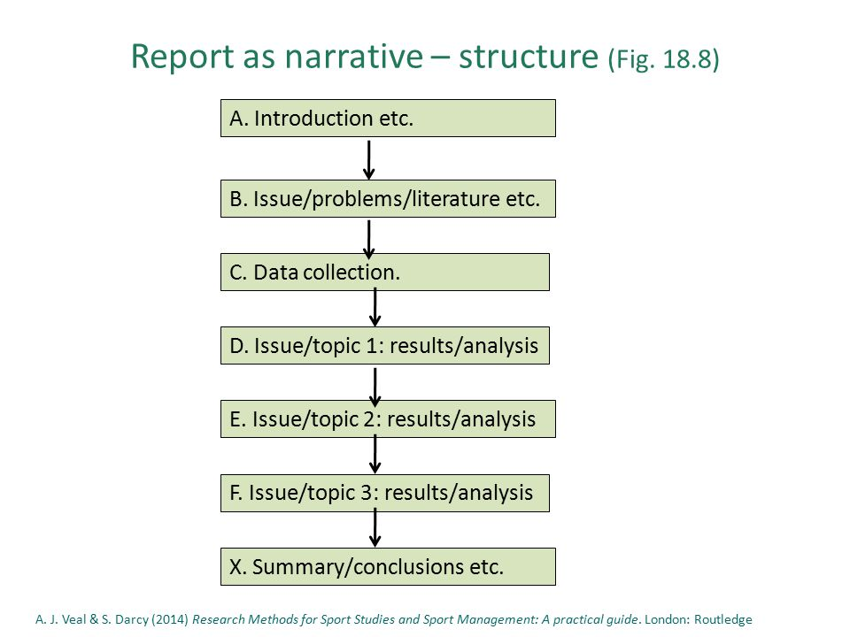 Report as narrative – structure (Fig. 18.8) E. Issue/topic 2: results/analysis F.