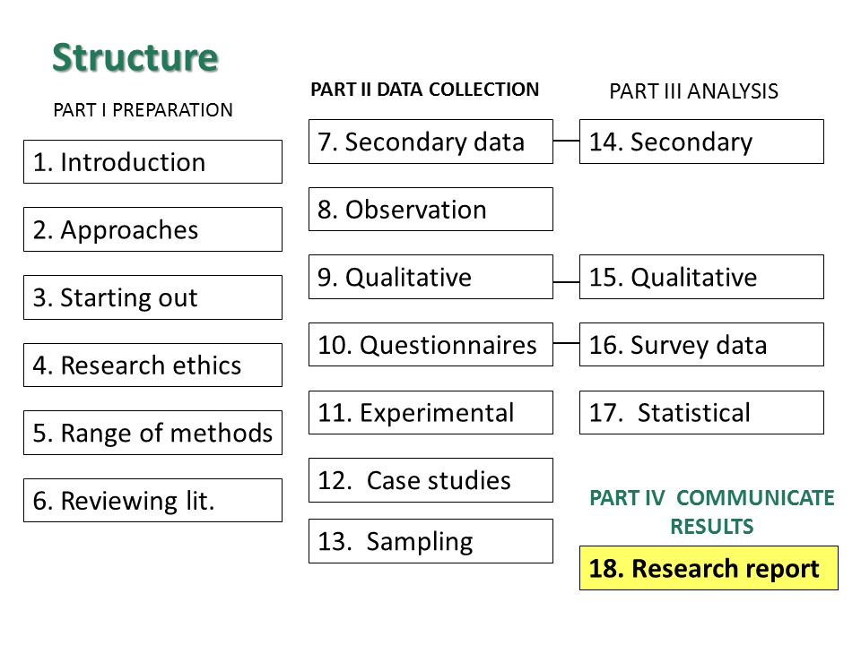 Structure 10. Questionnaires 9. Qualitative 13. Sampling 11.