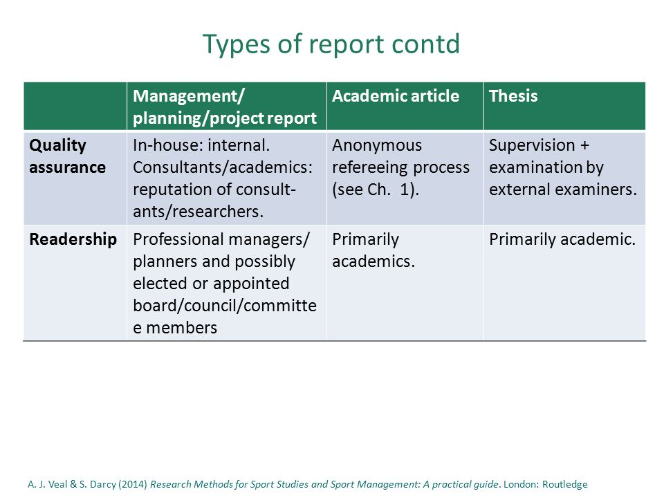 Types of report contd Management/ planning/project report Academic articleThesis Quality assurance In-house: internal.