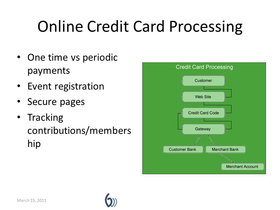 Online Credit Card Processing One time vs periodic payments Event registration Secure pages Tracking contributions/members hip March 15, 2011