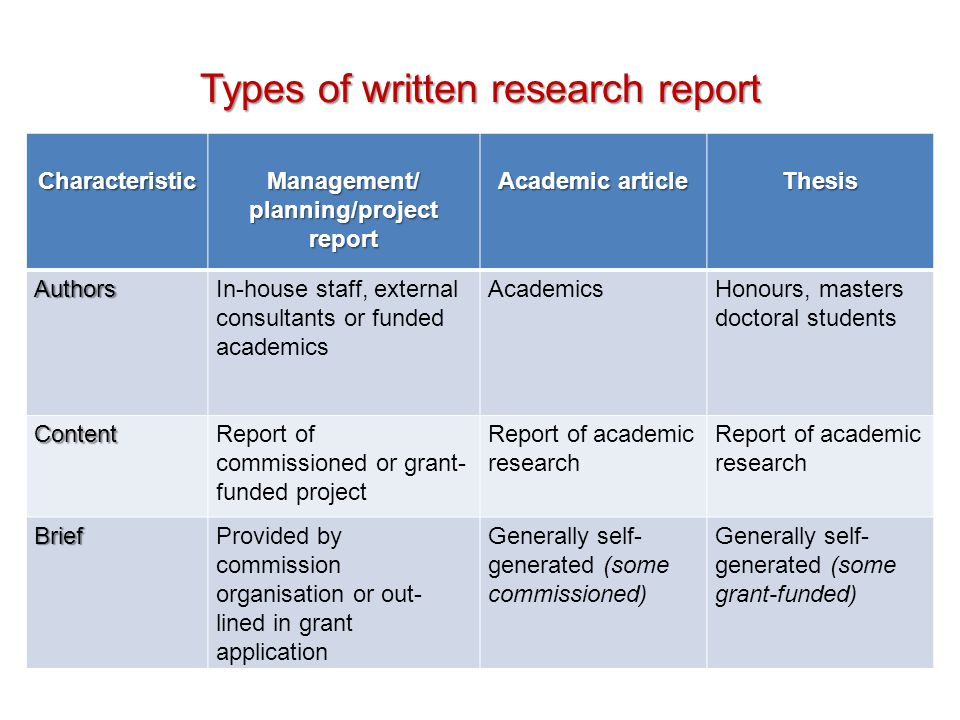 Types of written research report Characteristic Management/ planning/project report Academic article Thesis AuthorsIn-house staff, external consultant