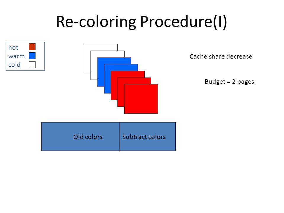 Re-coloring Procedure(I) Old colorsSubtract colors Budget = 2 pages Cache share decrease hot warm cold