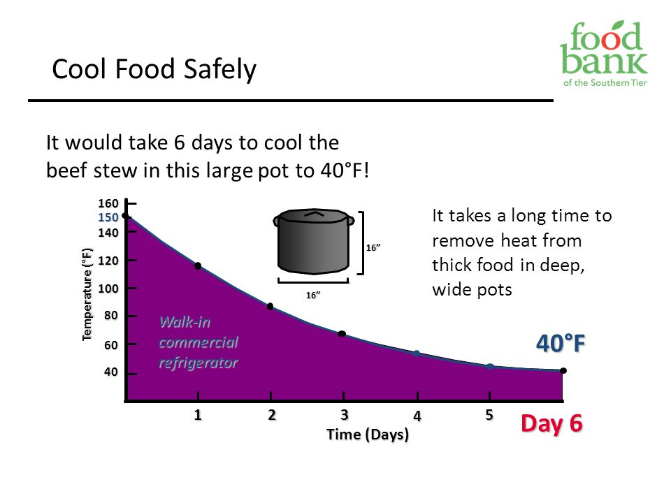"""Cool Food Safely It would take 6 days to cool the beef stew in this large pot to 40°F! Time (Days) 12345 Day 6 Walk-incommercialrefrigerator 16"""" 16""""16"""