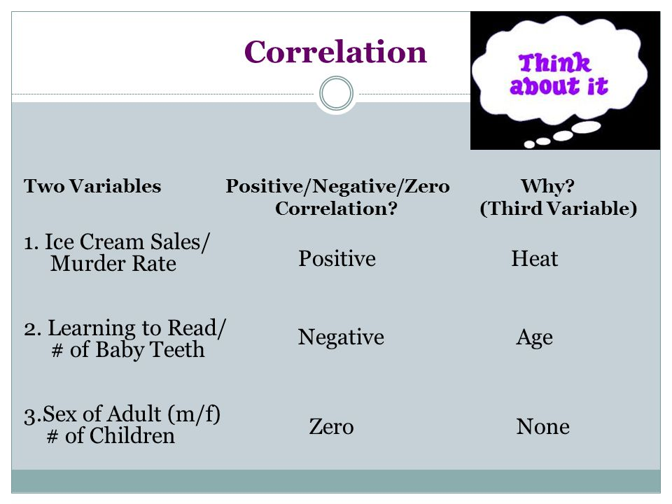Correlation Two VariablesPositive/Negative/Zero Why? Correlation? (Third Variable) 1. Ice Cream Sales/ Murder Rate 2. Learning to Read/ # of Baby Teet