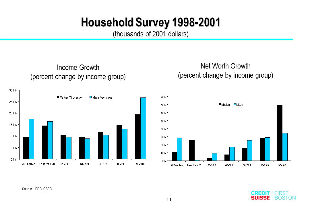 11 Household Survey 1998-2001 Household Survey 1998-2001 (thousands of 2001 dollars) Income Growth (percent change by income group) Net Worth Growth (