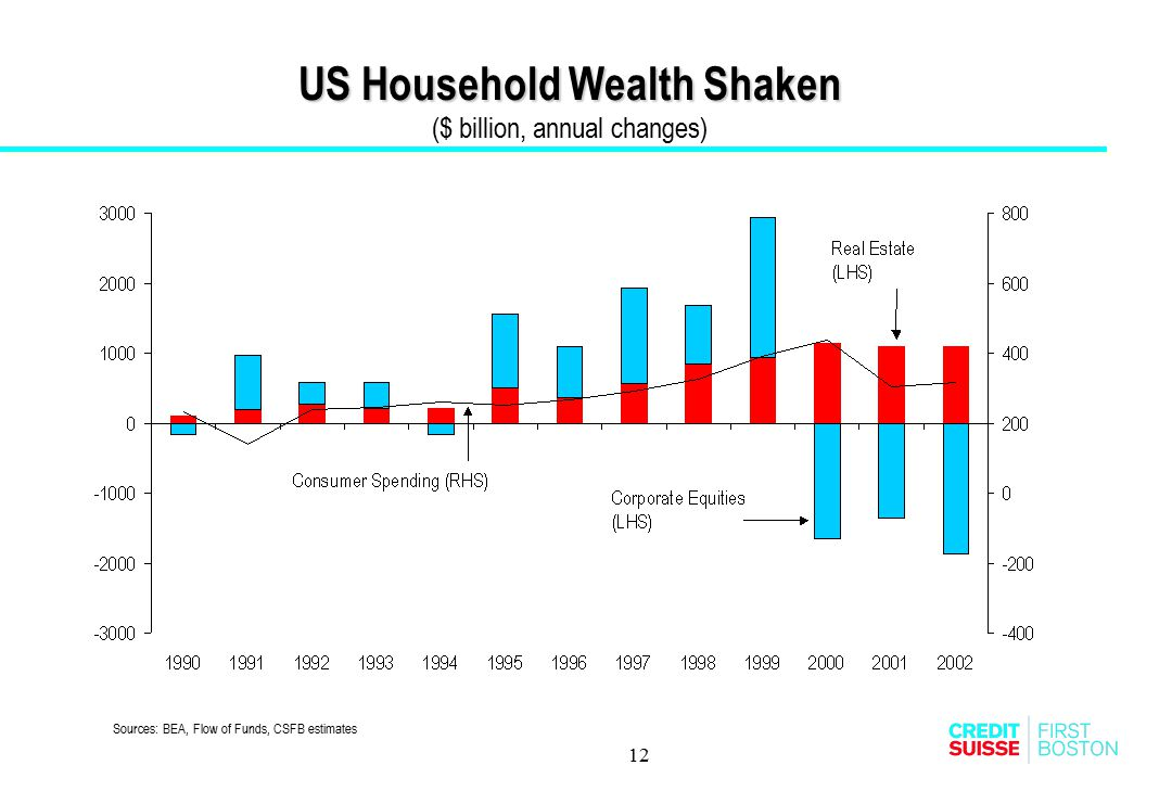 12 US Household Wealth Shaken US Household Wealth Shaken ($ billion, annual changes) Sources: BEA, Flow of Funds, CSFB estimates