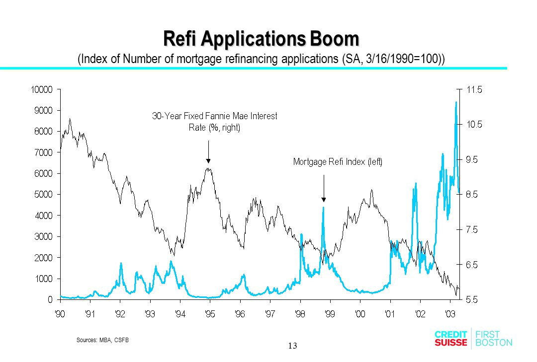 13 Refi Applications Boom Refi Applications Boom (Index of Number of mortgage refinancing applications (SA, 3/16/1990=100)) Sources: MBA, CSFB