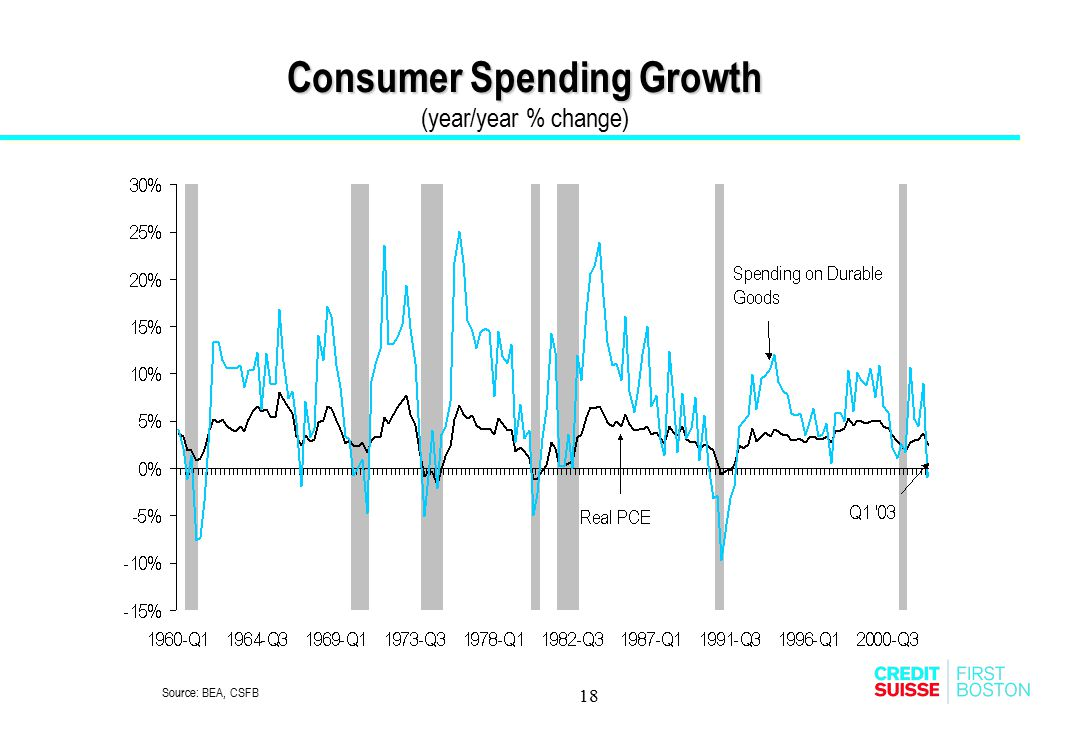 18 Consumer Spending Growth Consumer Spending Growth (year/year % change) Source: BEA, CSFB