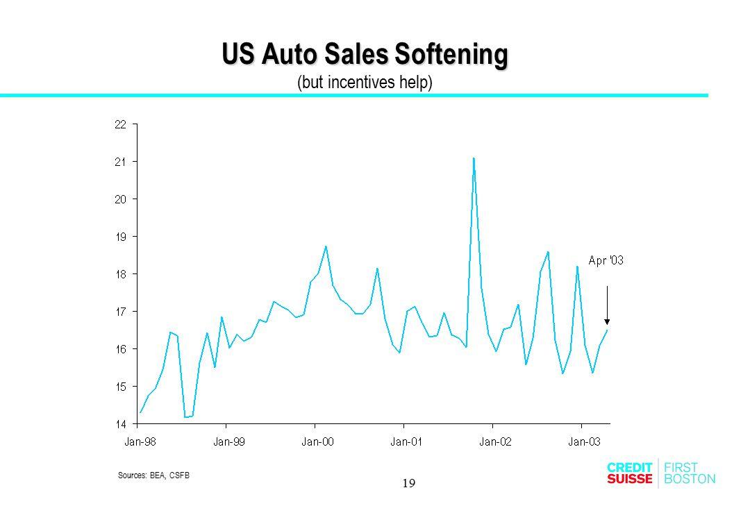 19 US Auto Sales Softening US Auto Sales Softening (but incentives help) Sources: BEA, CSFB