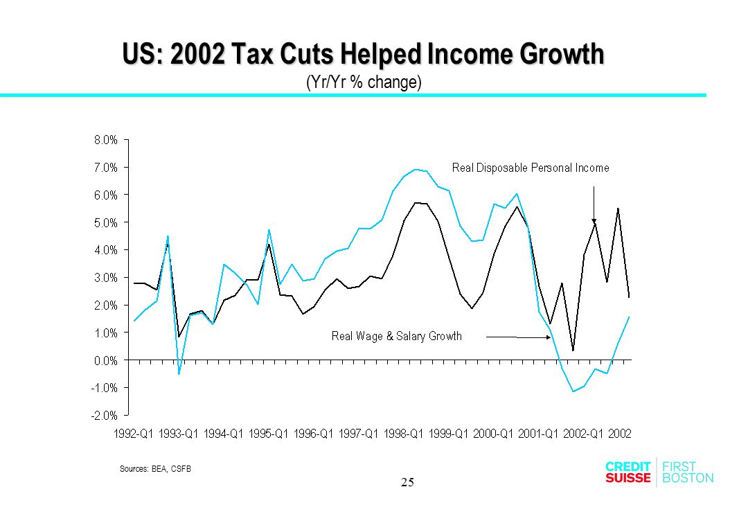 25 US: 2002 Tax Cuts Helped Income Growth US: 2002 Tax Cuts Helped Income Growth (Yr/Yr % change) Sources: BEA, CSFB