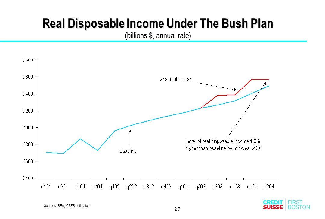 27 Real Disposable Income Under The Bush Plan Real Disposable Income Under The Bush Plan (billions $, annual rate) Sources: BEA, CSFB estimates