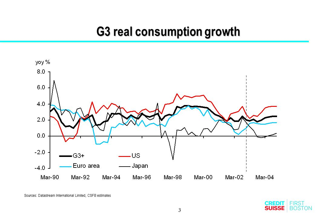 3 G3 real consumption growth Sources: Datastream International Limited, CSFB estimates