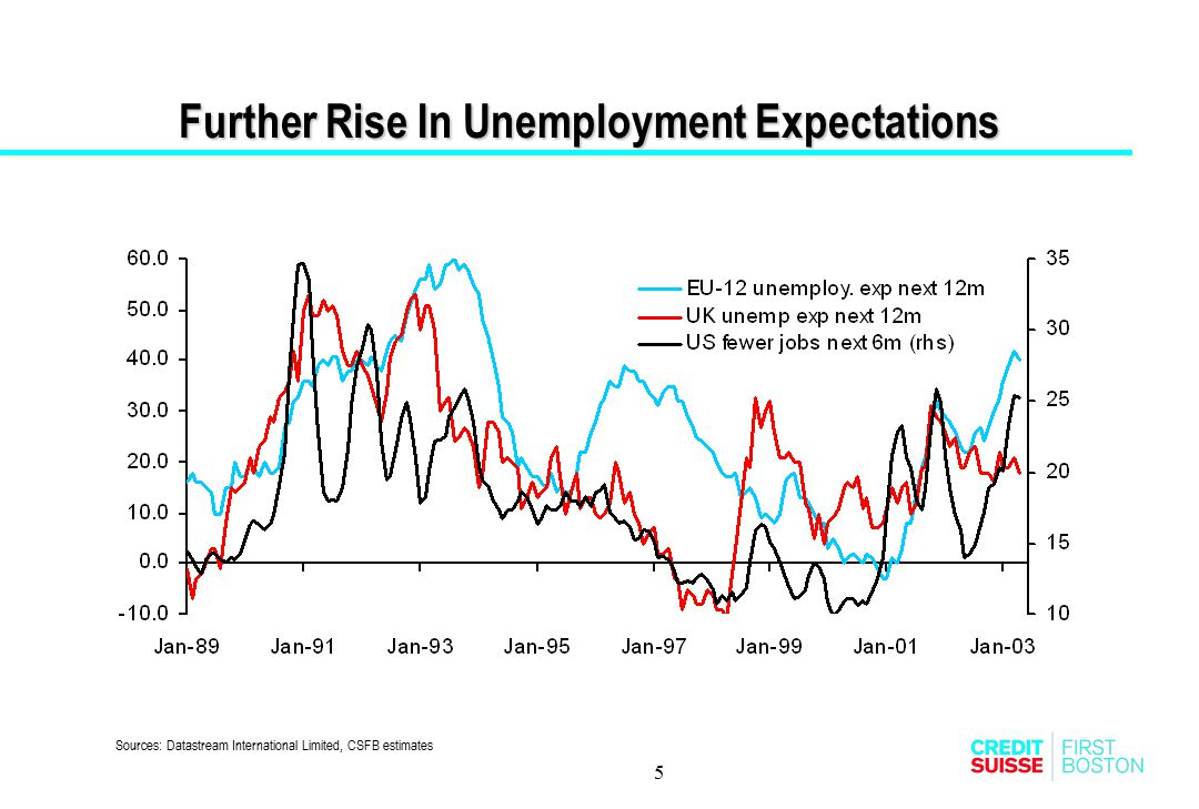 5 Further Rise In Unemployment Expectations Further Rise In Unemployment Expectations Sources: Datastream International Limited, CSFB estimates