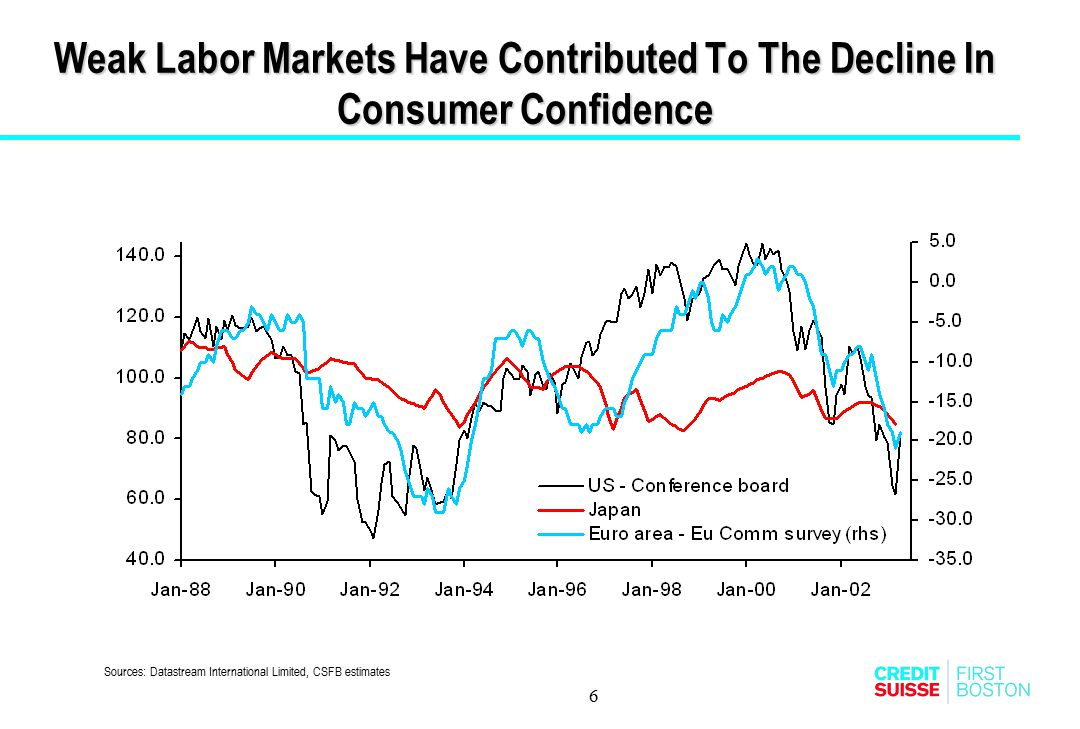 6 Weak Labor Markets Have Contributed To The Decline In Consumer Confidence Sources: Datastream International Limited, CSFB estimates