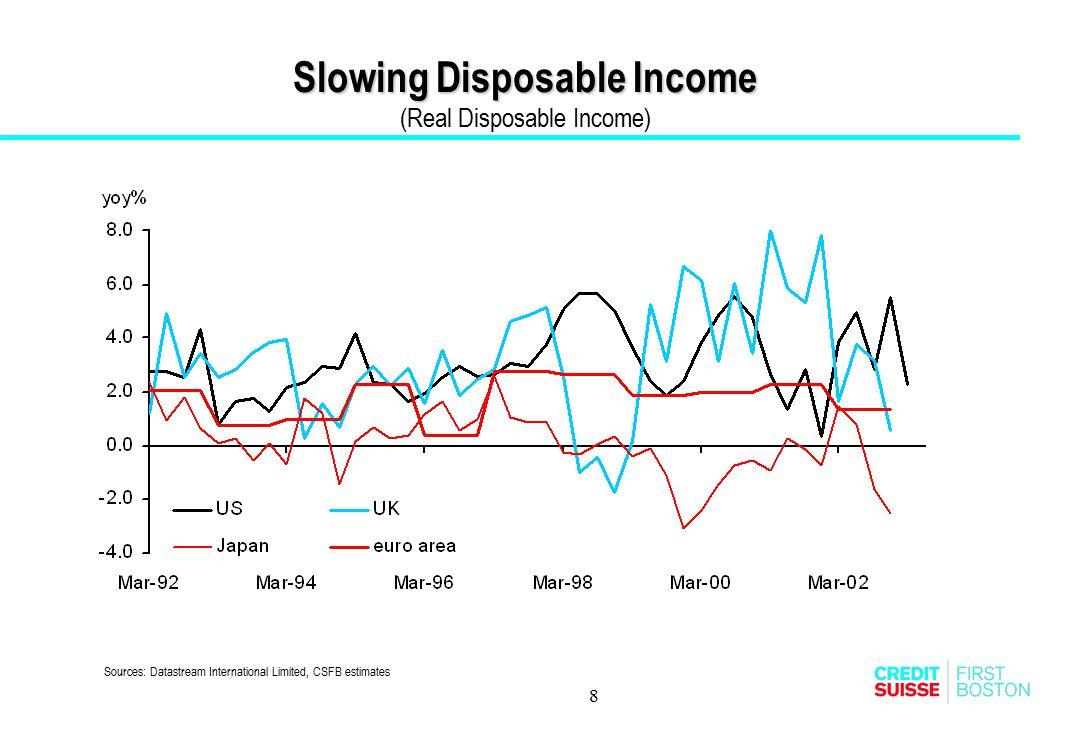 8 Slowing Disposable Income Slowing Disposable Income (Real Disposable Income) Sources: Datastream International Limited, CSFB estimates