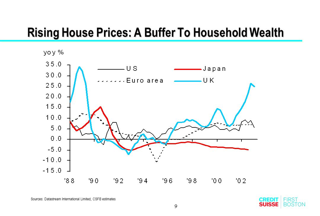 10 A Closer Look At The US  What the 2001 Consumer Survey tells us  Household wealth shaken  Refi Wave  Equity Extraction From Housing  Consumption Holds On